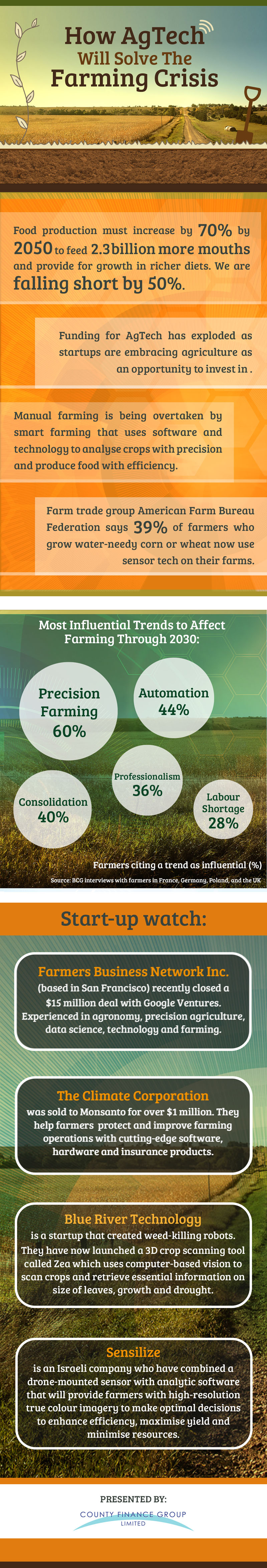 County Asset - AgTech Infographic